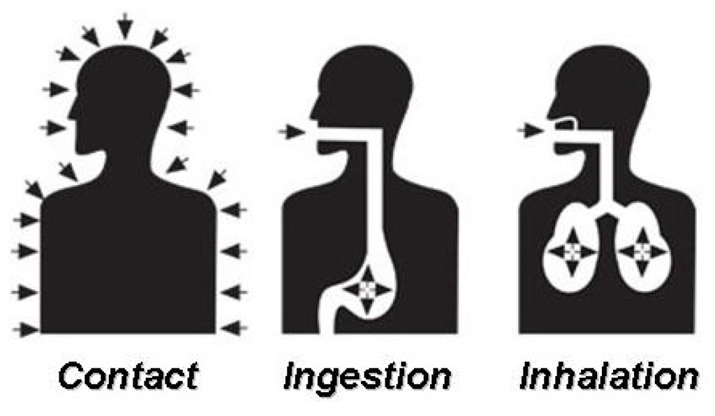3 silhouettes showing exposure to contact, ingestion, and inhalation threats