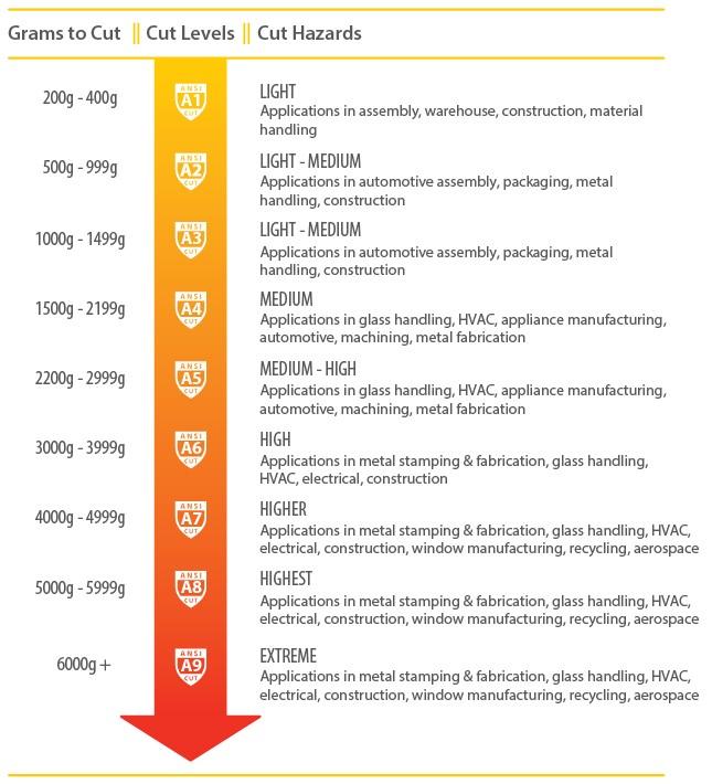 9 ANSI cut Levels