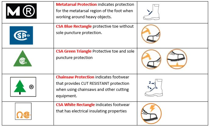 CSA PPE standards for footwear